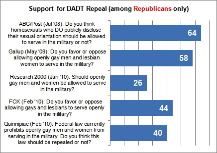 Fivethirtyeight poll dont ask dont tell repeal gays in the military