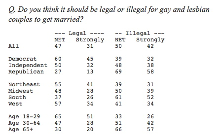 Wapo gay marriage stats