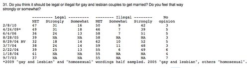 Wapo gay marriage support detail