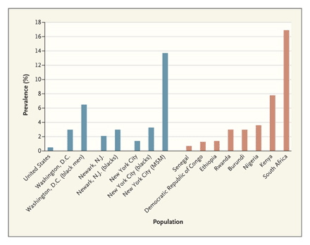 Hiv aids rates among msms
