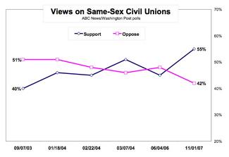Abcpost_on_civil_unions