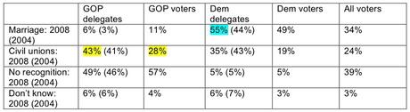 Cbs_nytimes_poll_delegates