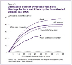 Divorce_rate_by_race_2